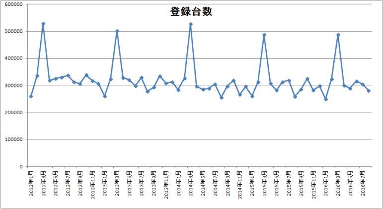 中古車登録台数のグラフ
