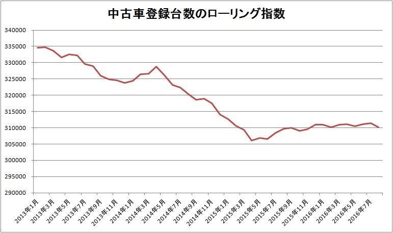 中古車登録台数をローリング指数にしたグラフ